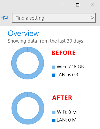 before after data usage statistic reset
